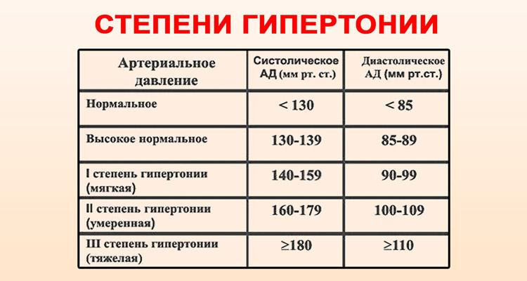 slėgis 2 hipertenzijos stadijoje)