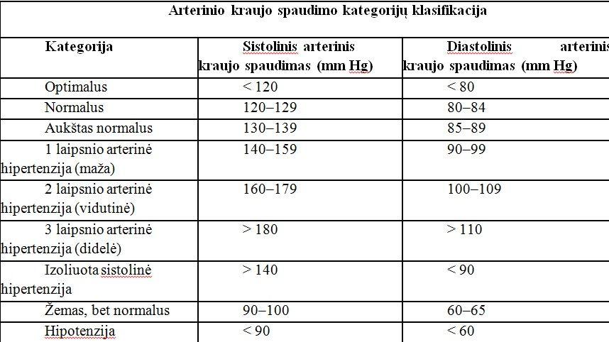 hipertenzijos rezultatai