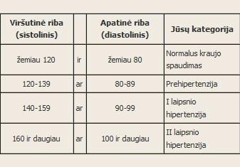 kraujospūdis 140 virš 100, bet ne hipertenzija