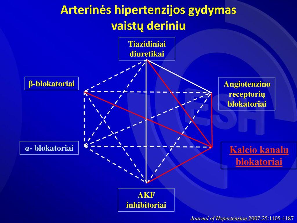 hipertenzijos gydymas kalcio kanalų blokatoriais