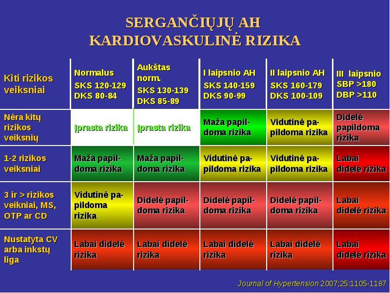 2 laipsnio hipertenzijos rizika)