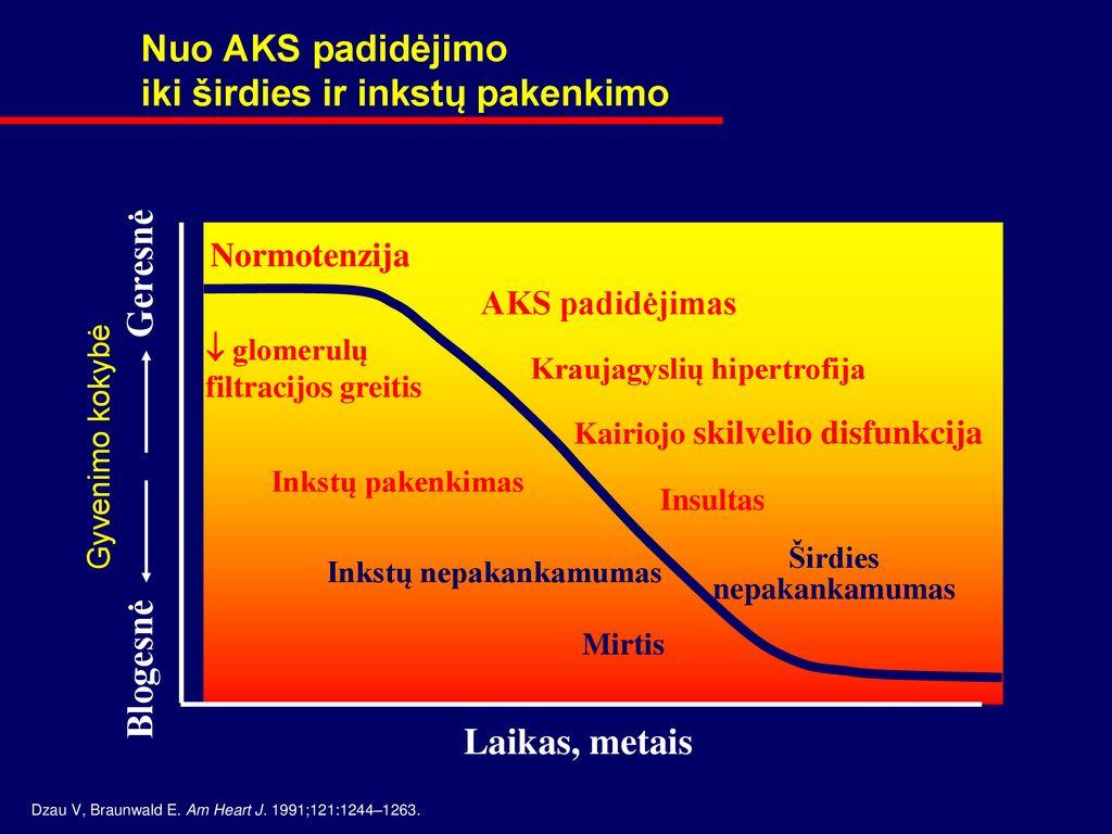 hipertenzija su nervų sistemos pažeidimu