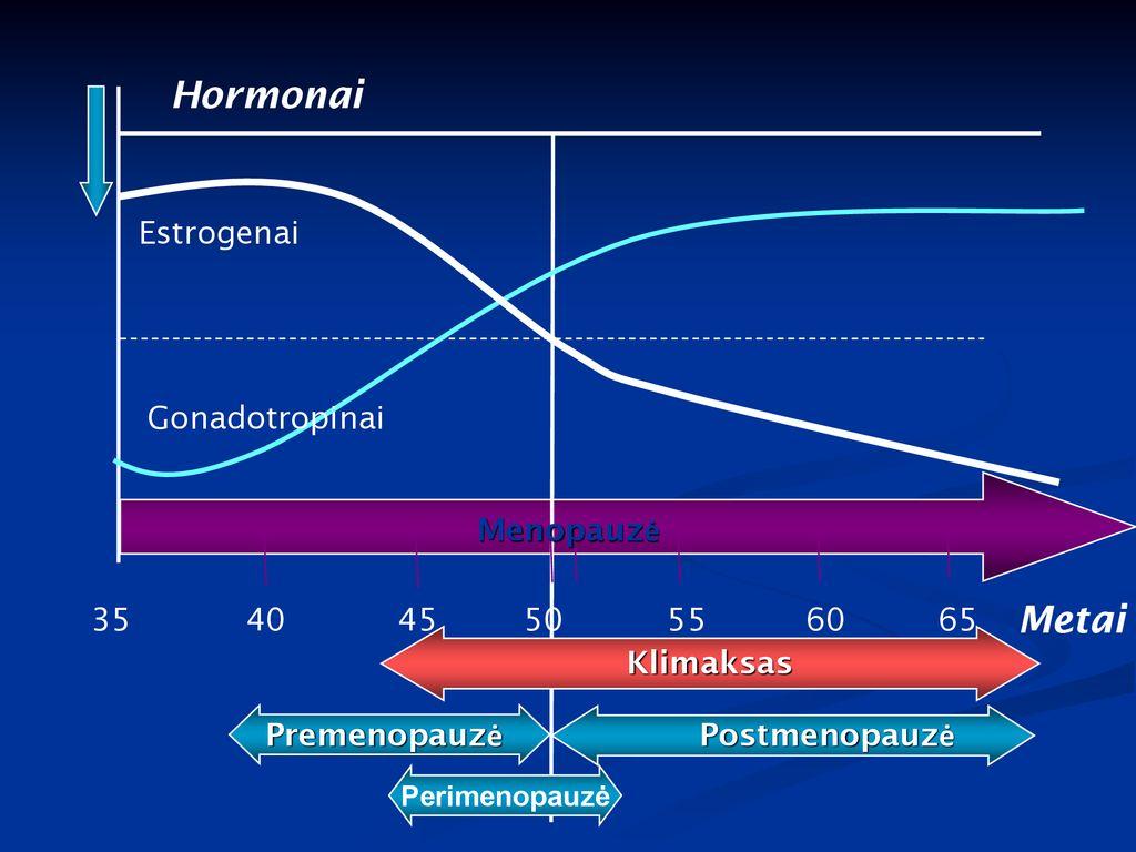 hipertenzija su menopauze kaip gydyti