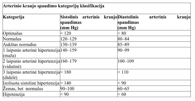 hipertenzijos paplitimas pagal amžių