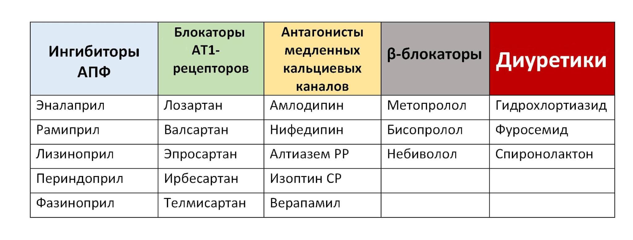vaizdo gydymas hipertenzija be tablečių)