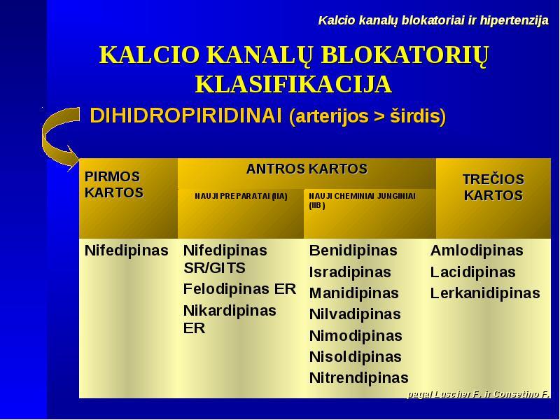 nauja hipertenzijos klasifikacija