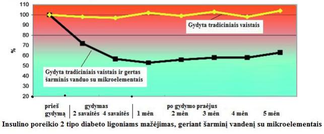 Kūno patinimas po valgymo ir prieš menstruacijas. - Daržovės