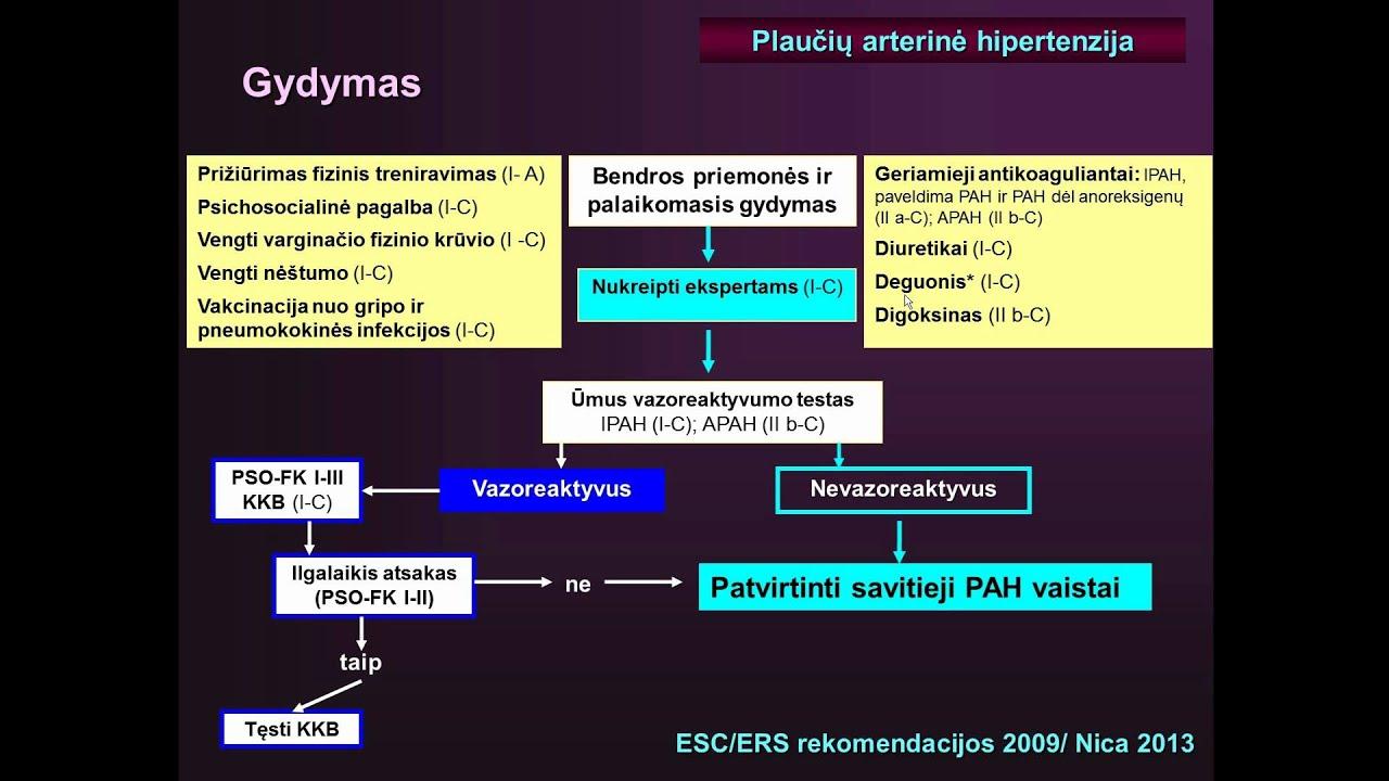 paveldima liga hipertenzija)