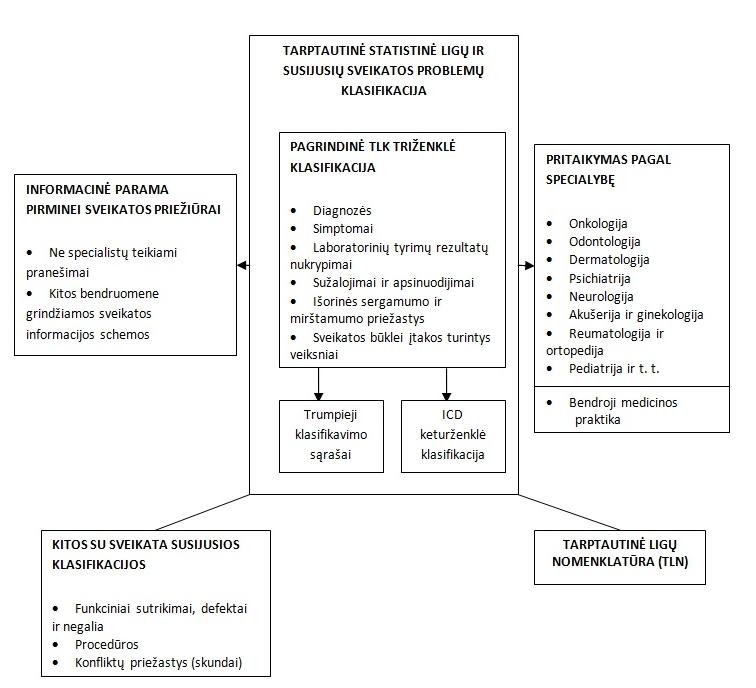 hipertenzijos ligos kodai