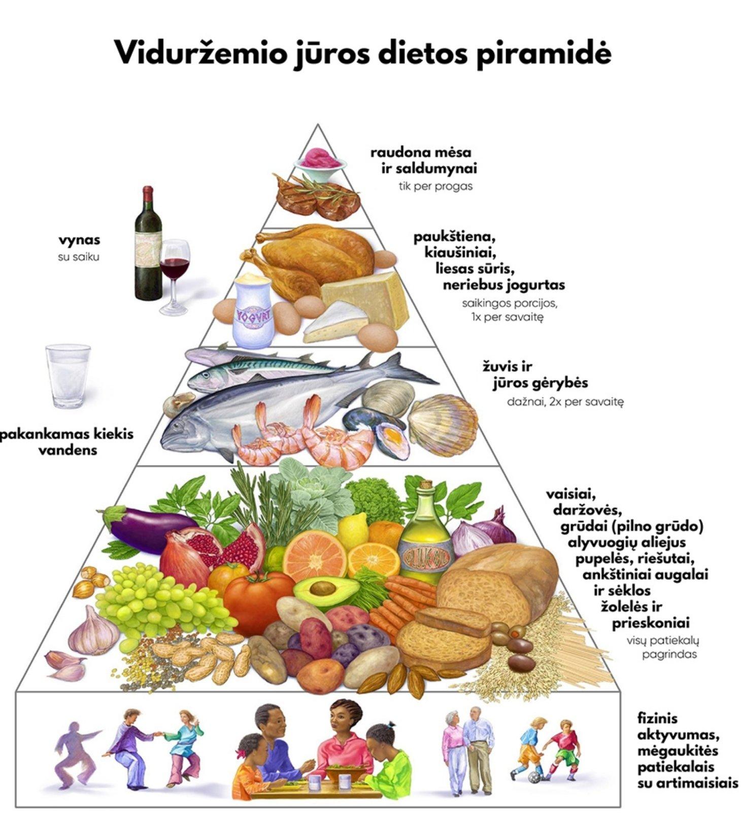 hipertenzija ir didelis cholesterolio kiekis bei dieta