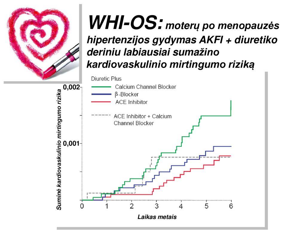 omega 3 hipertenzijos gydymas)