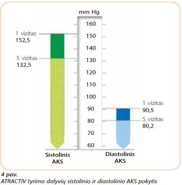 trigubas hipertenzijos gydymo derinys