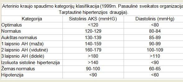 hipertenzija 2 laipsnio 1 stadija