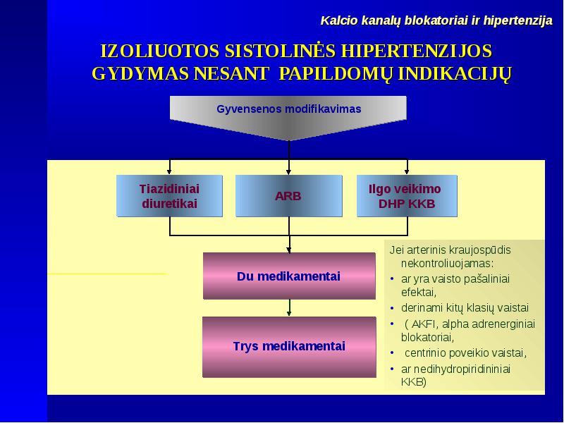 vaistų nuo hipertenzijos blokatoriai