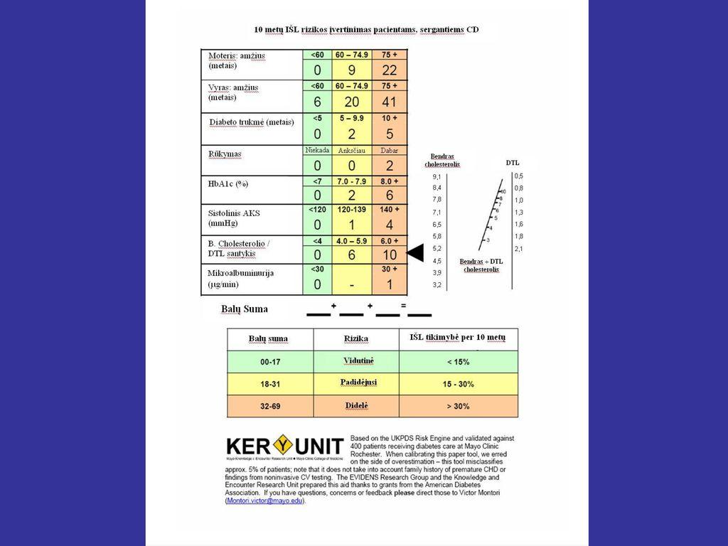 1 laipsnio hipertenzija pagal mcb 10)