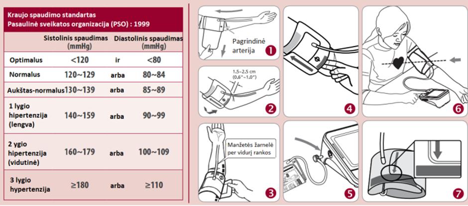 Dažniausiai užduodami klausimai apie kraujospūdį - Microlife AG