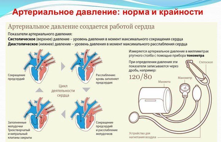 hipertenzija yra tai, kas yra žemas slėgis