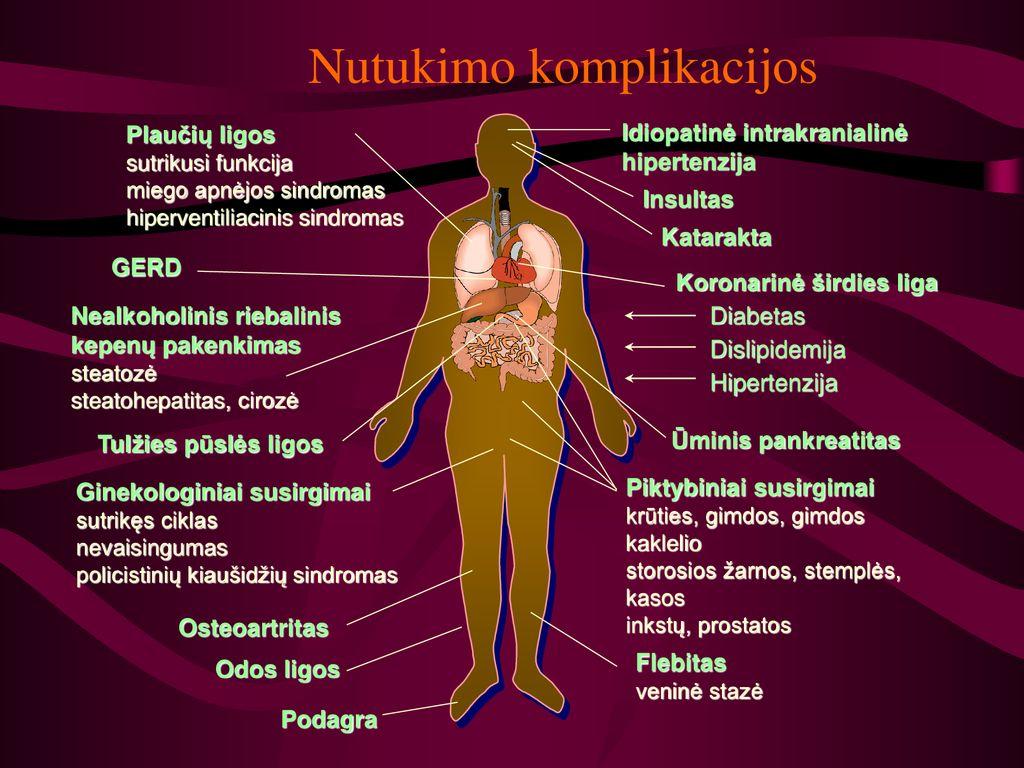 hipertenzija širdies liga ir jos priežastys