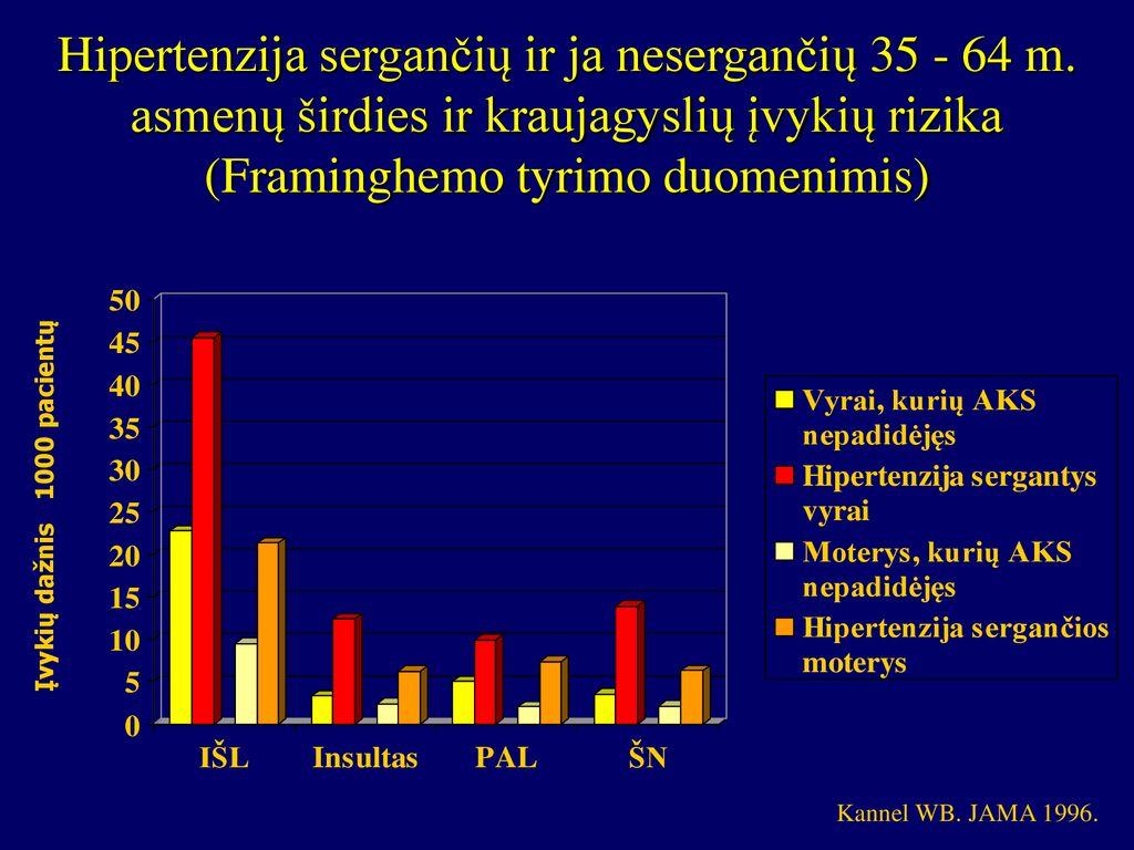 simvastatinas nuo hipertenzijos