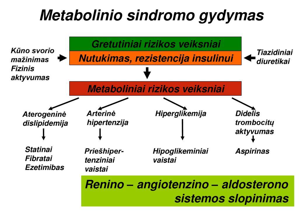 sustabdyti hipertenzijos vystymąsi