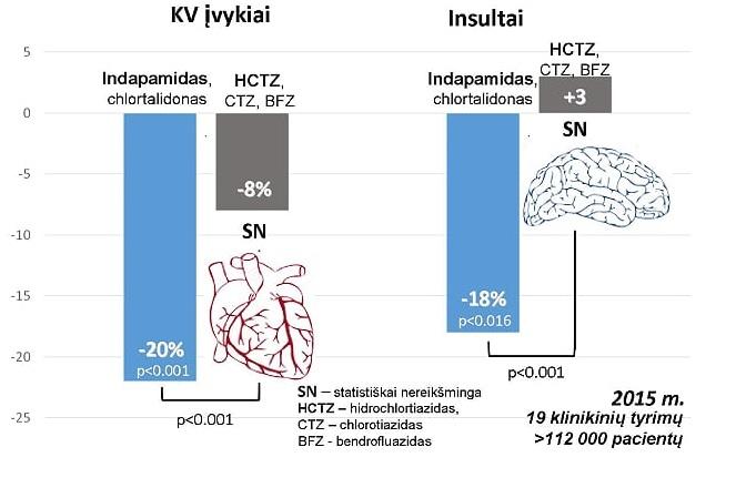 Apie arterinę hipertenziją | e-medicina