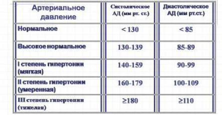 hipertenzijos slėgio vertė)