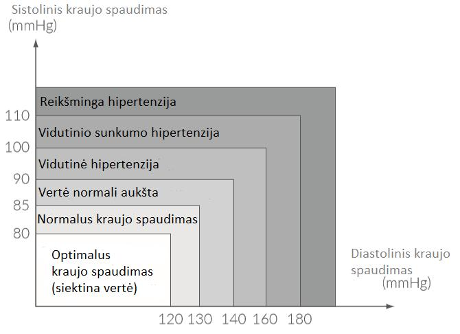 hipertenzija viršutinė apatinė vertė)
