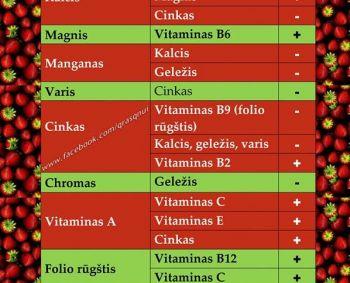 hipertenzijos vitaminai ir mineralai