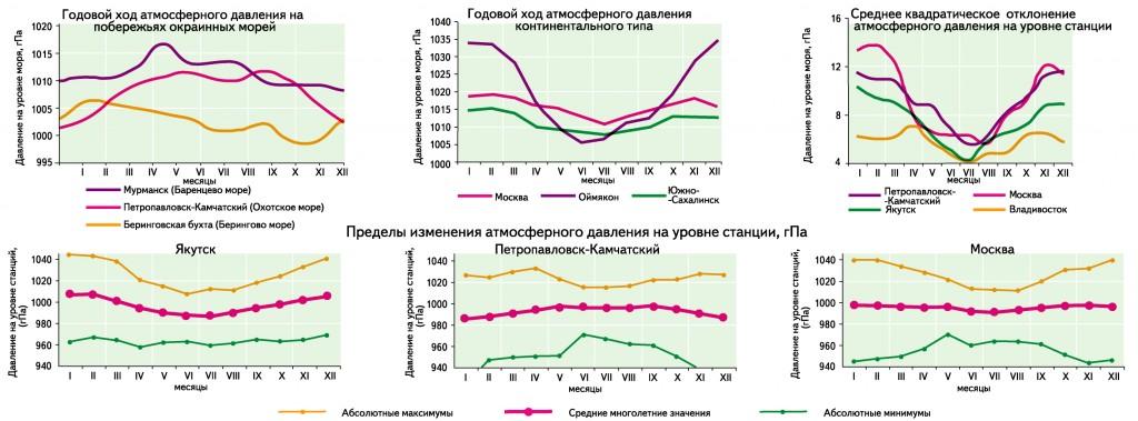 atmosferos slėgio įtaka hipertenzijai