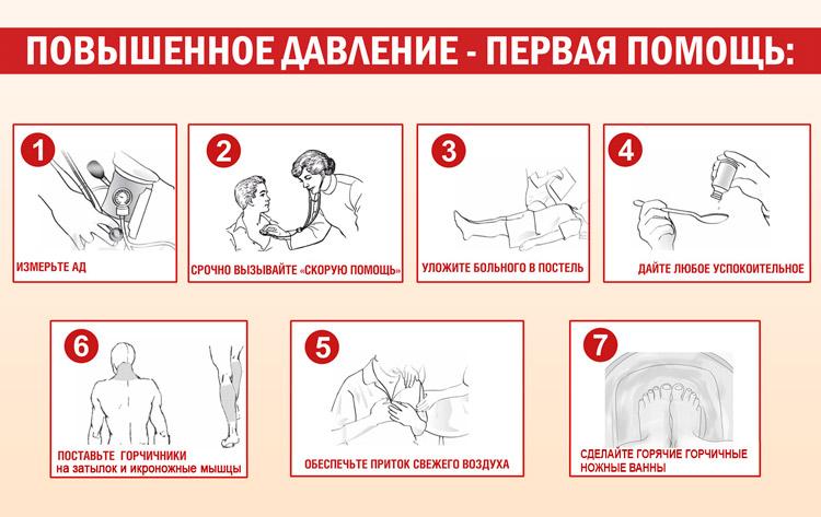 1, 2 ir 3 laipsnių hipertenzija - gydymo metodai