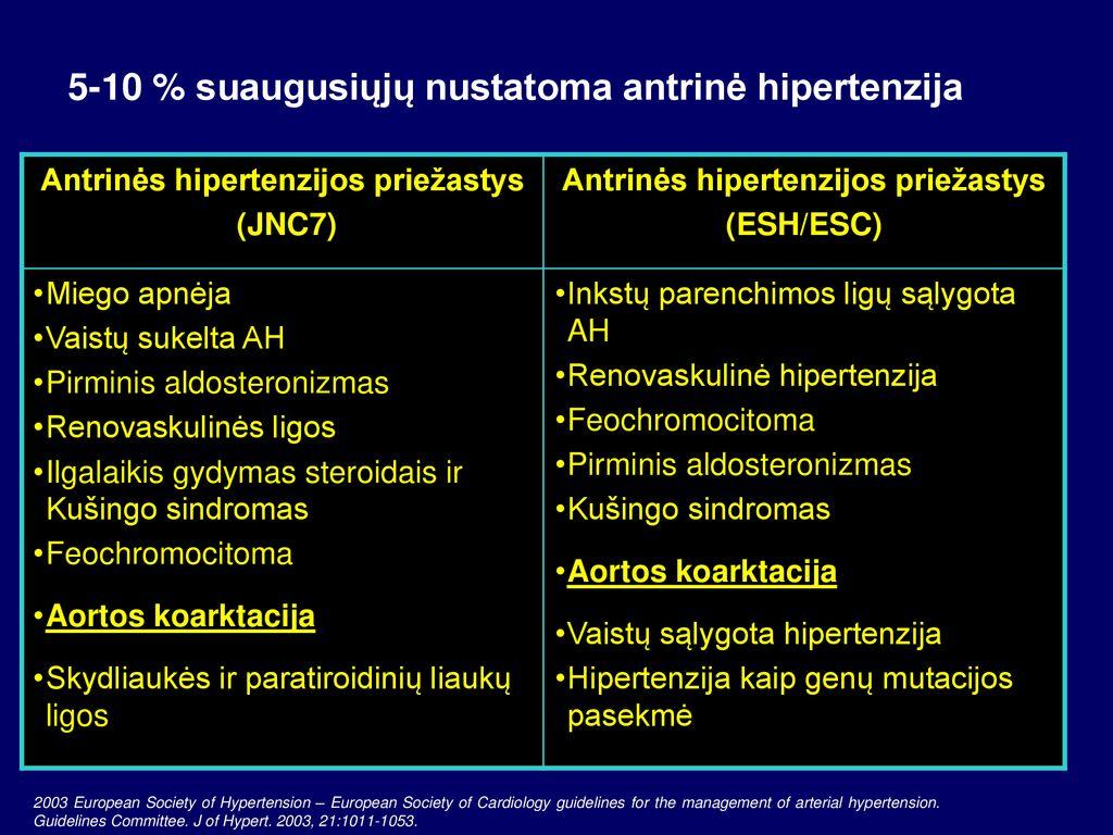 kardiologinės hipertenzijos priežastys