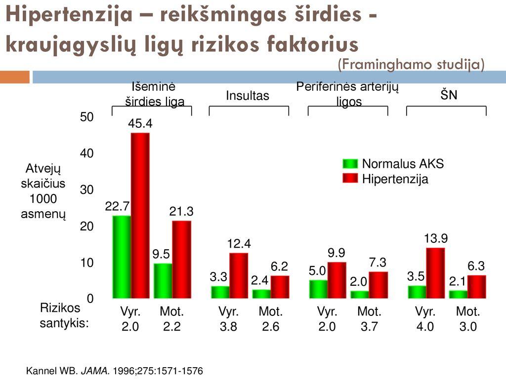 hipertenzijos 2 stadijos, 2 ir 3 laipsnio rizika