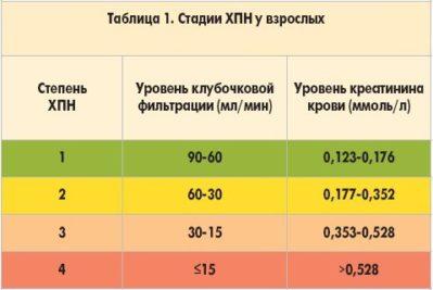 hipertenzija ir lėtinis inkstų nepakankamumas)