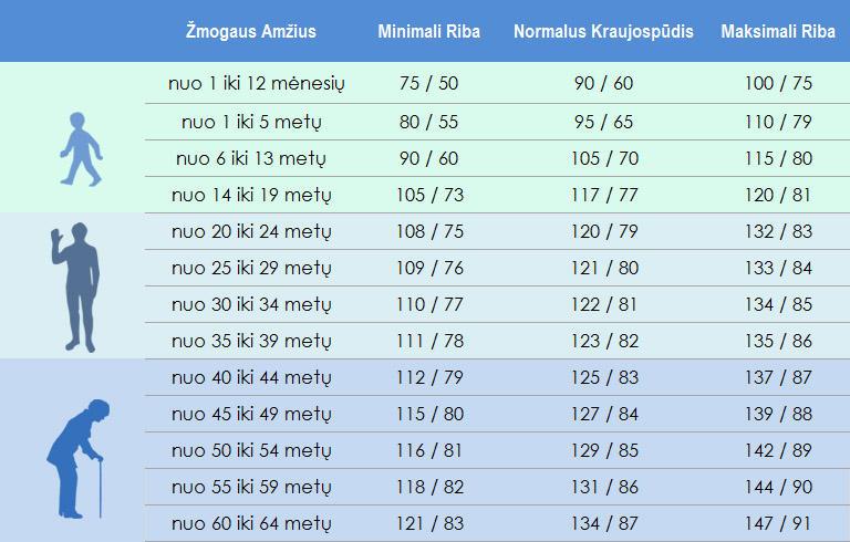 hipertenzija vandens norma