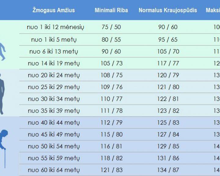 per aukstas spaudimas kiek hipertenzija