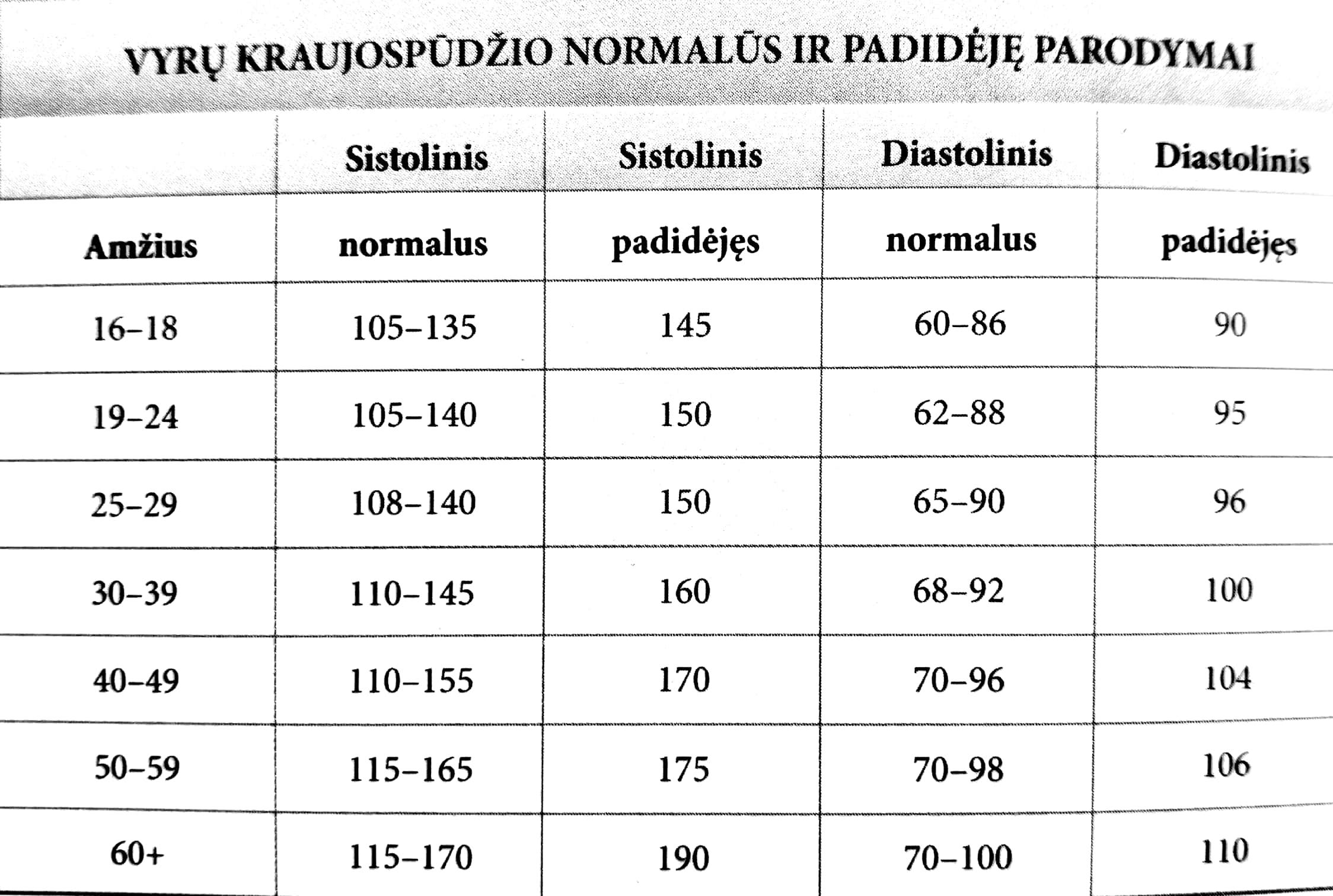 vyrų hipertenzijos priežastys