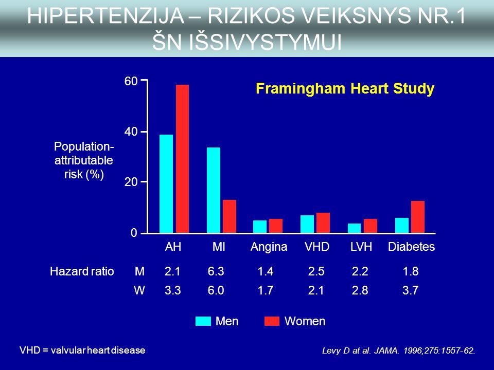 reikia gydyti hipertenziją Chumak hipertenzijos gydymas
