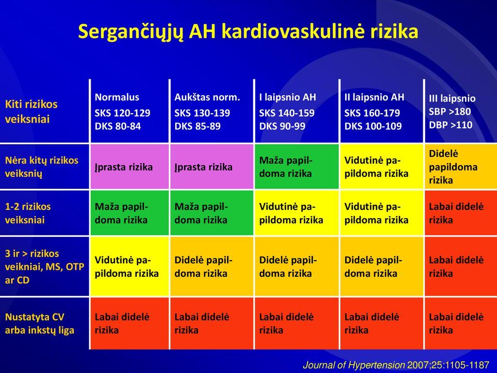 hipertenzija 1 laipsnio 2 laipsnio rizika 3)