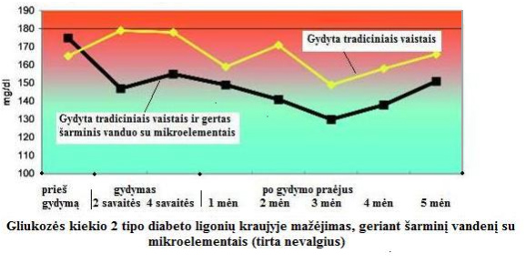 Batmanghelidj apie hipertenzijos gydymą)