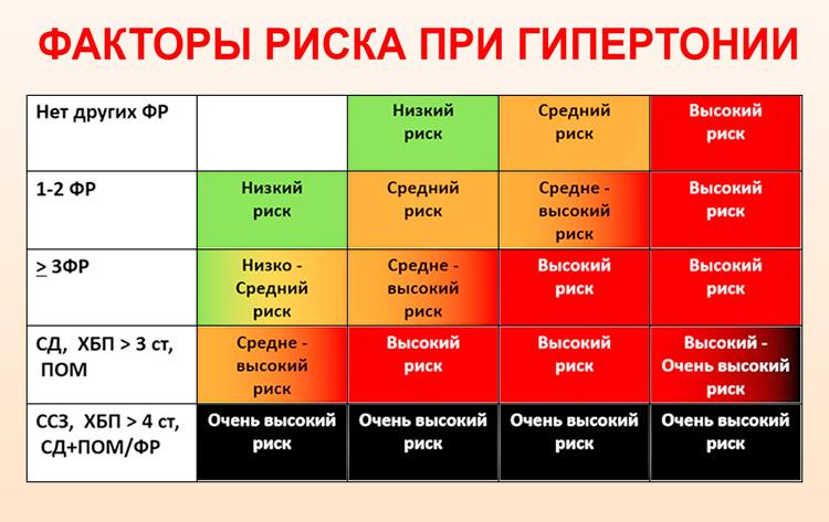 hipertenzija 1 laipsnio 2 laipsnio rizika 3