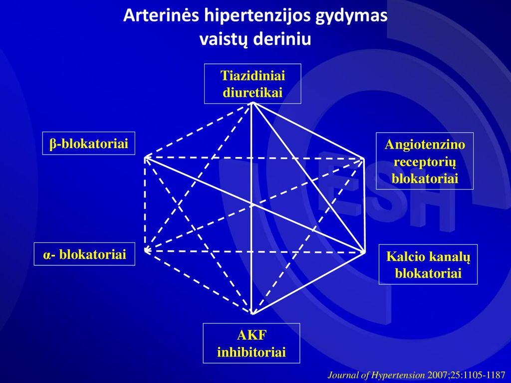 inhibitoriai hipertenzijai gydyti)