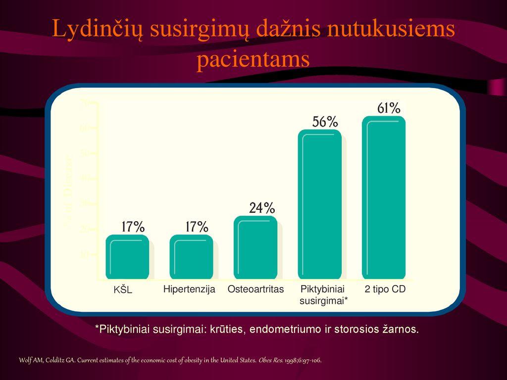 hipertenzija ir žarnos