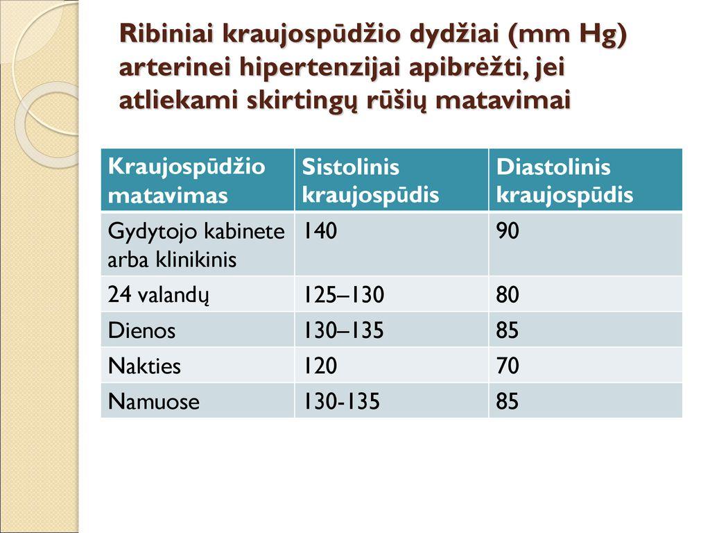 klinikinis hipertenzijos gydymas