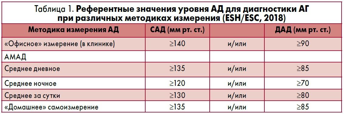visų laipsnių hipertenzijos rodikliai)