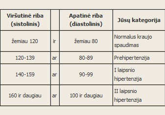 6 laipsnio hipertenzija