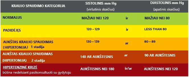 hipertenzijos sprendimas)