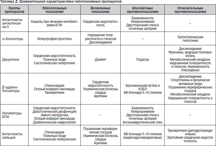 hipertenzijos laipsnis pagal režimą)