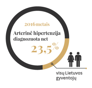 hipertenzija, su kuo susisiekti)