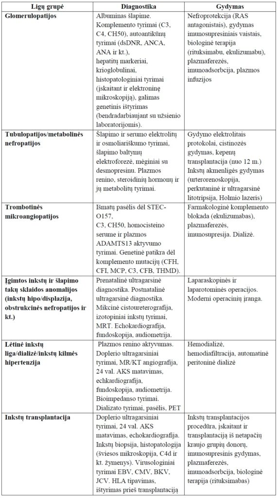 Inkstų apsauga gydant arterinę hipertenziją lerkanidipinu | vanagaite.lt
