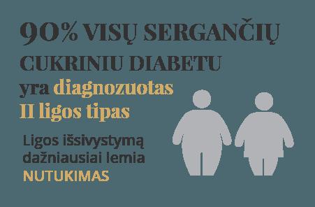 diabeto ir hipertenzijos operacijos